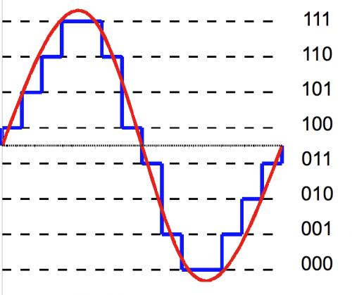 3-bit-quantization