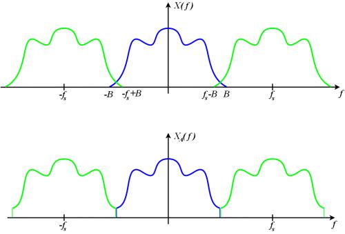 aliased-spectrum