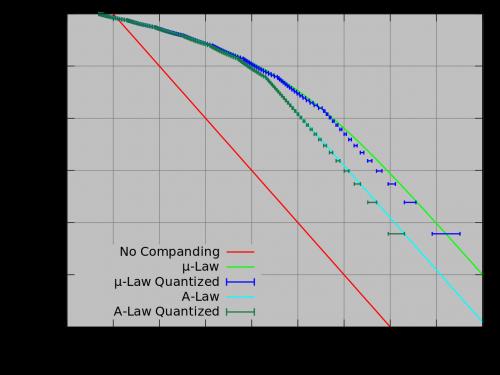 u-law-a-law-algorithm