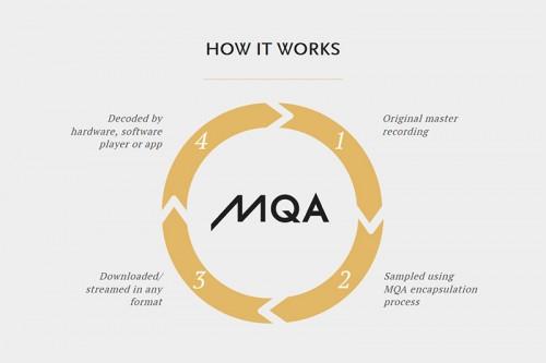 meridian-mqa-how-it-works