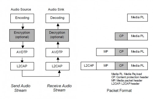 a2dp-block-diagram