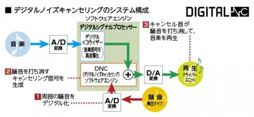 sony-digital-nc-chart