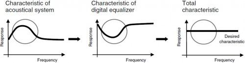 sony-digital-nc-digital-eq