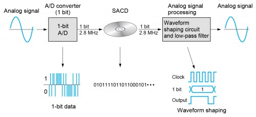 dsd-record-playback-diagram