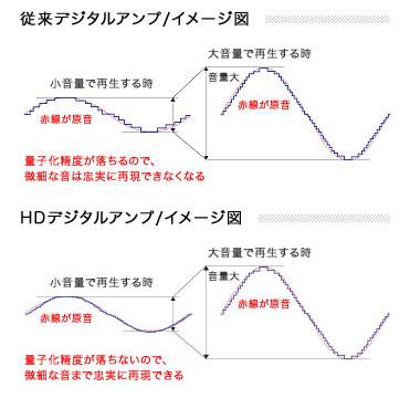 sony-hd-digital-amp-pulse-a