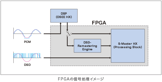 sony-ta-zh1es-fpga-diagram