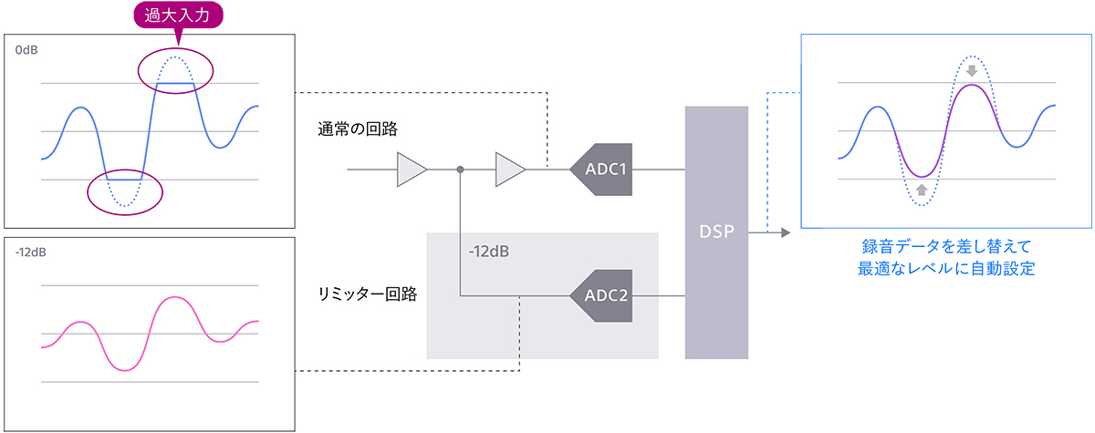 sony-pcm-d10-digital-limiter