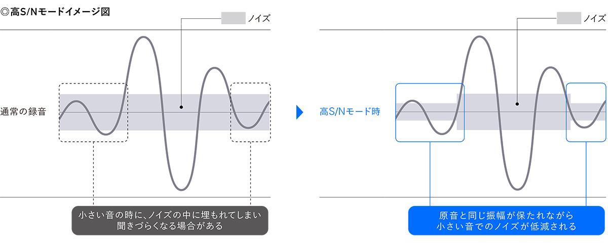 sony-pcm-d10-high-sn-mode
