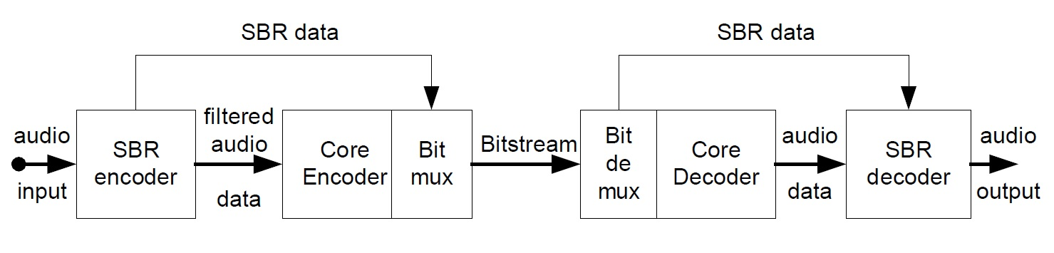 SBR Processing