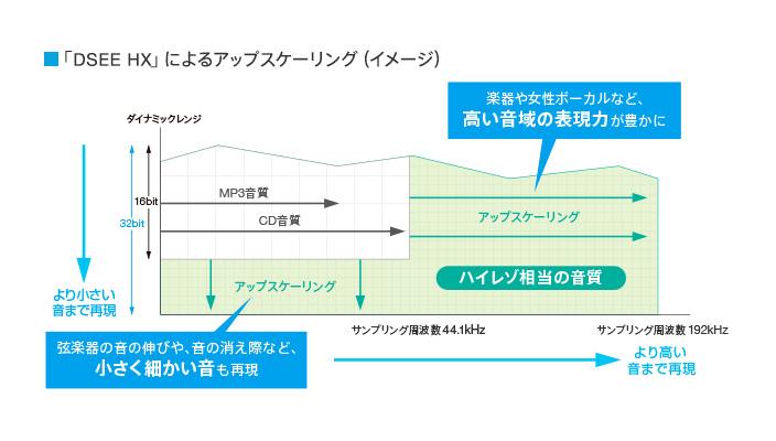 sony-dsee-hx-32bit-upscaling