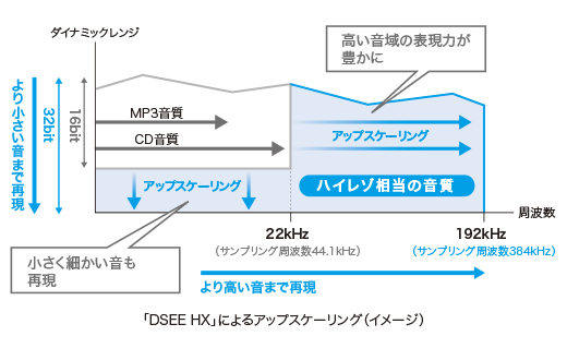 sony-dsee-hx-upscaling-dmp-z1