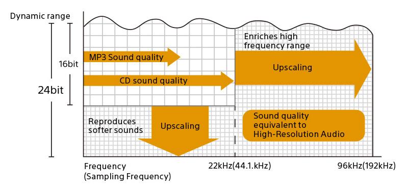 sony-dsee-hx-upscaling