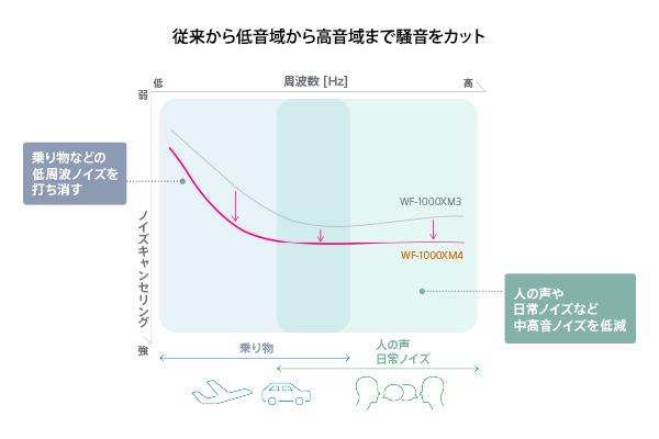 sony-wf-1000xm4-nc-comparison